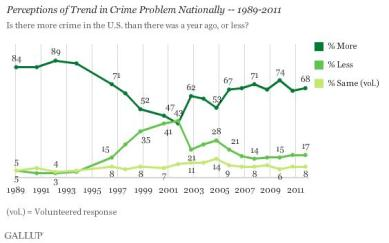 crime perception