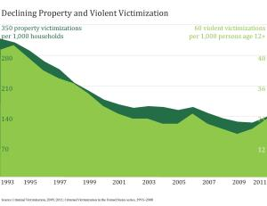 crime rates 1