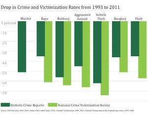 crime rates 2